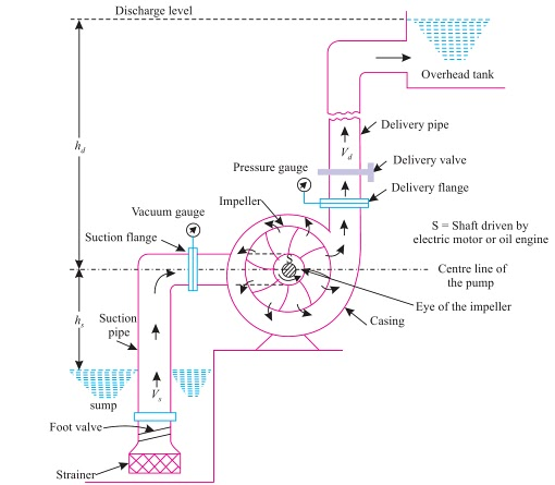 Centrifugal pump lab report Research paper Help ftessaynkkx ...