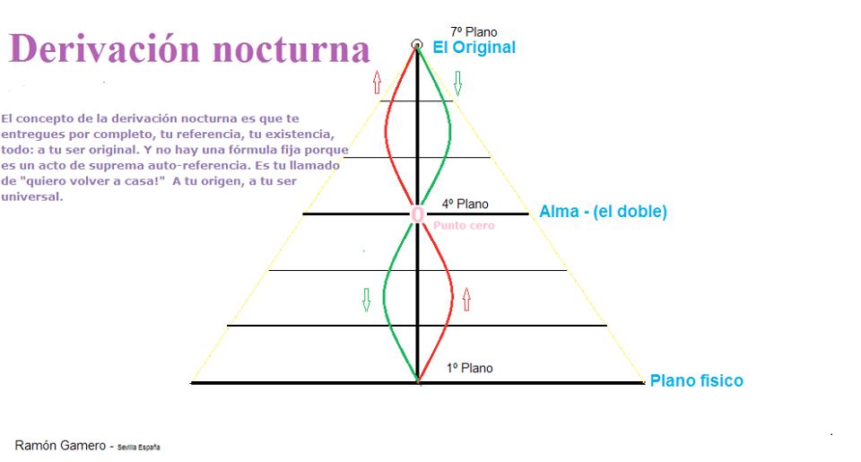 Pirámide de planos con dinámica de comunicación entre los dobles, el desdolado y el observador