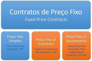 PMBOK Tipos de Contrato de Preço Fixo