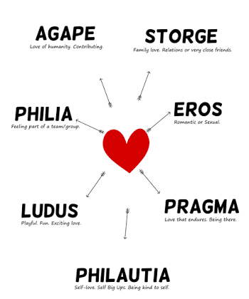 Eight Different Types of Love and Their Meaning