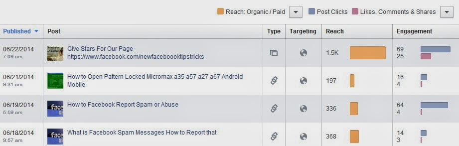 Facebook Insight Post reach image photo