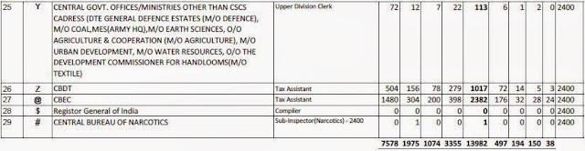 Vacancy in SSC CGL 2016