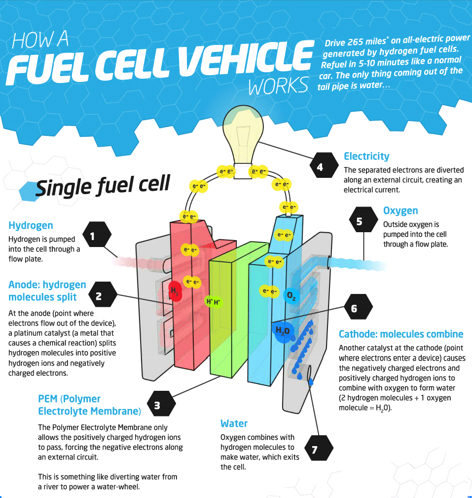 the green market oracle infographic how a fuel cell vehicle works. Black Bedroom Furniture Sets. Home Design Ideas