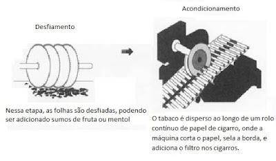 desfiamento e acondicionamento do tabaco para a produção de cigarros