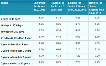 FD interest rate chart in hindi