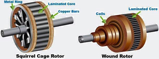 Cage Wound further Image besides Ecm Fig in addition Torque Slip Charactristics Of Induction Motor likewise Construction Of Induction Dc Motors. on squirrel cage vs wound rotor motor
