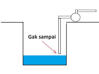 6 Penyebab Pompa air tidak dapat mengeluarkan Air