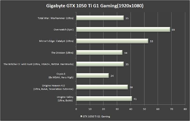 Gigabyte GTX 1050 Ti G1 GAMING 4G Review 9