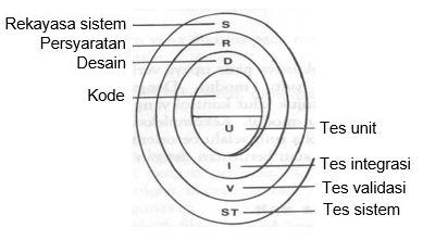 Gambar 9.10. Strategi Uji Coba