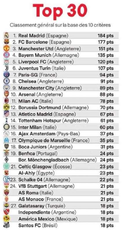 الأهلي في المركز 22 لتصنيف فرانس فوتبول لأفضل ٣٠ نادي في التاريخ، إنجاز عالمي 1 12/2/2019 - 1:54 م