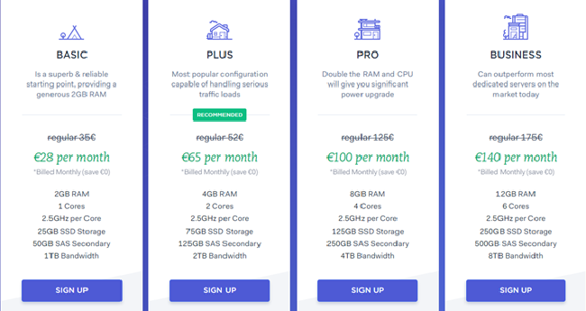 EuroVPS Linux Plan Pricing