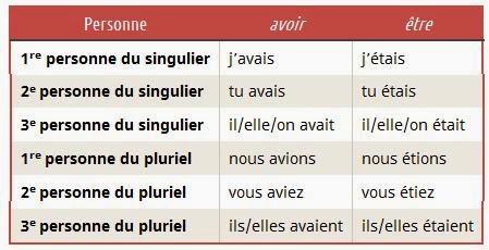 Imparfait - odmiana czasowników avoir oraz être w czasie Imparfait - Francuski przy kawie