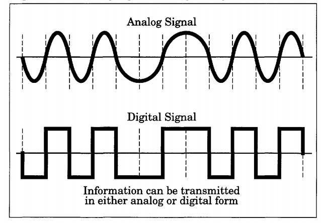 Pengertian Sinyal Digital Dan Sinyal Analog