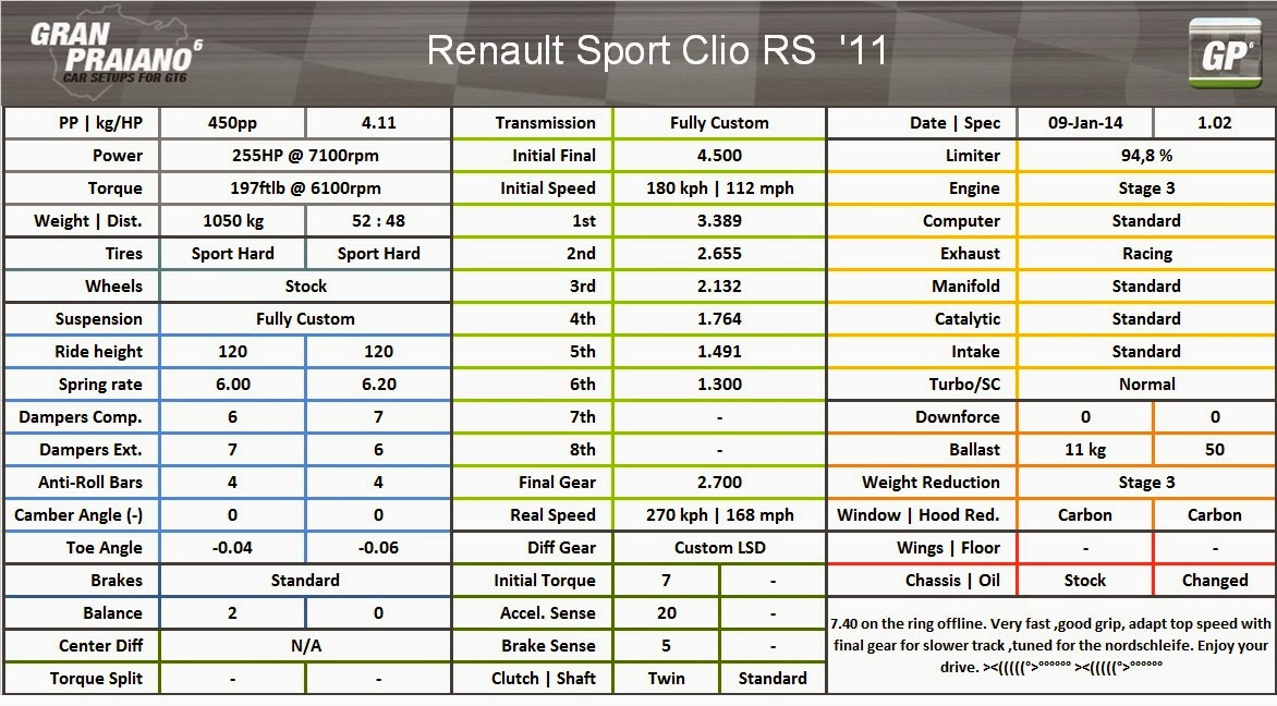 praiano gt6 tunes renault sport clio rs 11. Black Bedroom Furniture Sets. Home Design Ideas
