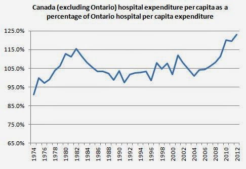 Gap between Ontario hospital spending and rest of Canada
