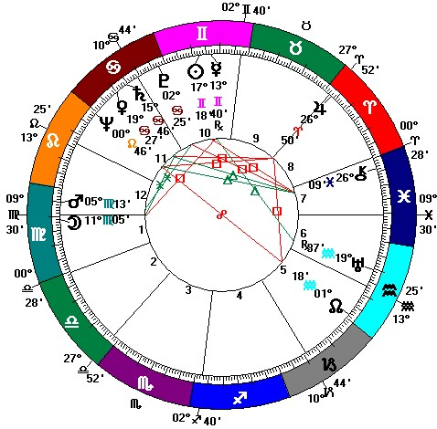 Learning Curve On The Ecliptic Drive By Astrology Francis Crick
