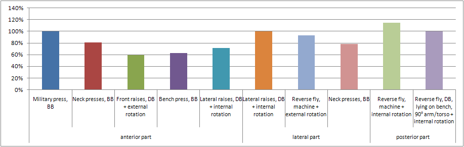 3 ćwiczenia na barki dające 257% efektów | siłownia + w domu