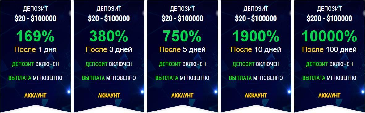 Инвестиционные планы Forex LDR