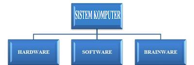 Sistem Komputer dan Komponen Pada Sistem Komputer