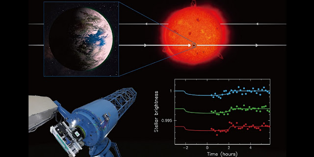 This collage summarizes the research. Using the Okayama 188-cm Reflector Telescope and the observational instrument MuSCAT (See real photo on the bottom left.), researchers succeeded in observing the extrasolar planet K2-3d, which is about the same size and temperature as the Earth, pass in front of its host star blocking some of the light coming from the star (See artistic visualization at the top.), making it appear to dim (See real data on the bottom right.).(credit: NAOJ)