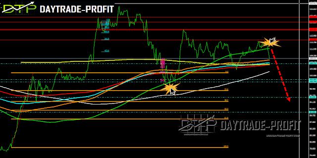 USD/JPY  Analysis price