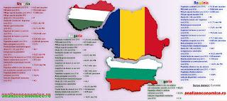 comparație între economiile României, Bulgariei și Ungariei