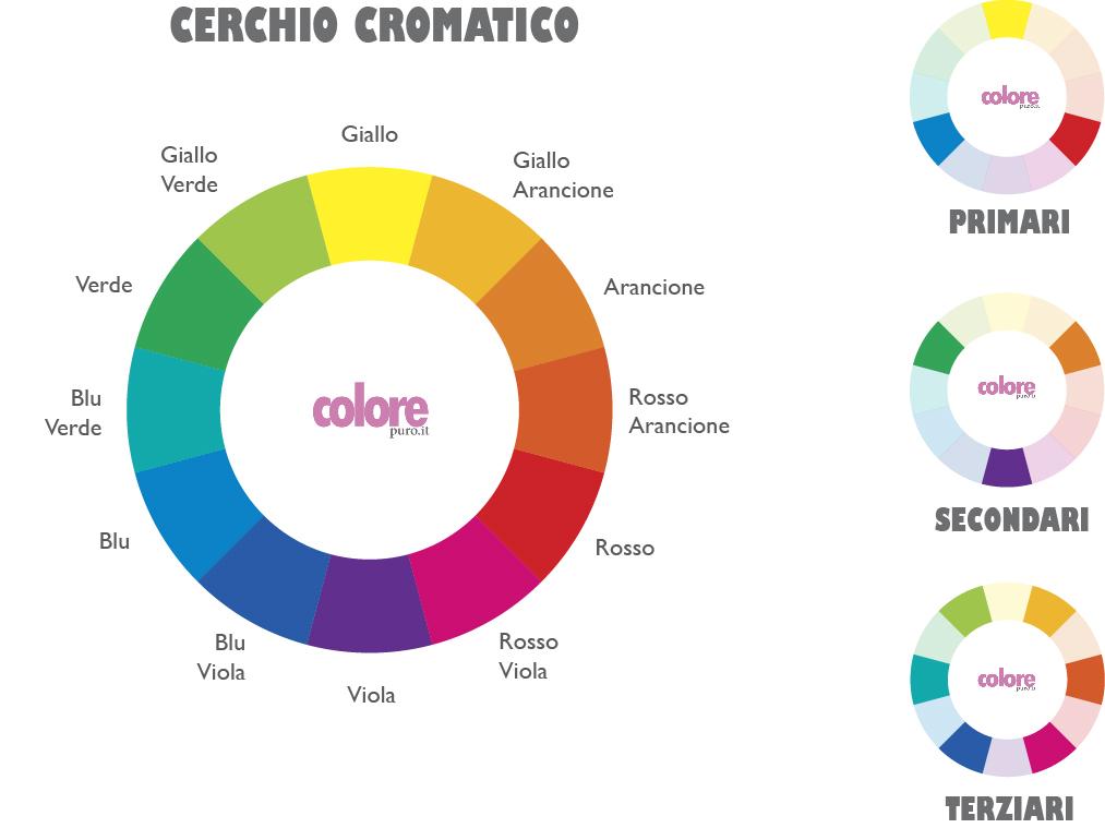 Colori primari secondari terziari in fotografia il for Tabella per mescolare i colori