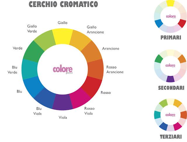 Ruota-cromatica