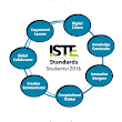 ISTE Rolls Out New Student Standards 2016