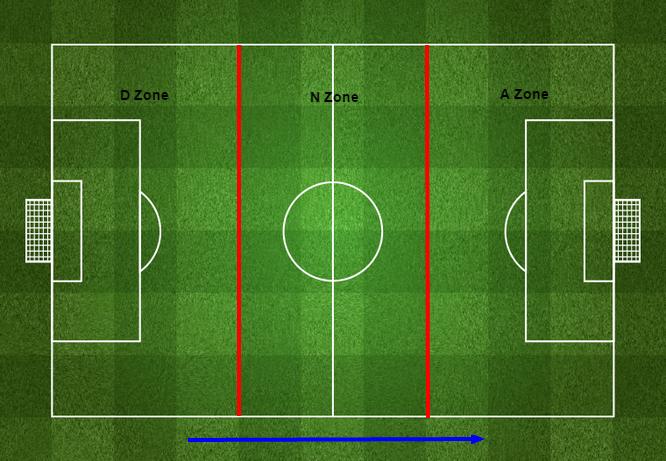 Objective Football: 2015/16 Territory