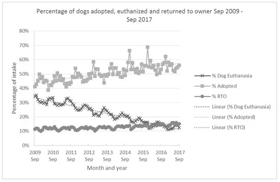 America's changing relationship with the pet dog shows an increase in dogs adopted and returned to their owner, as shown in this chart