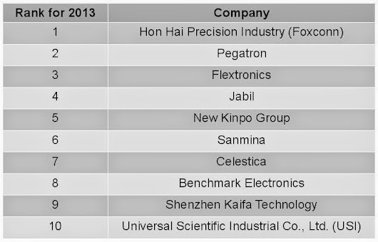 MMI Announces the Top 50 EMS Companies of 2013