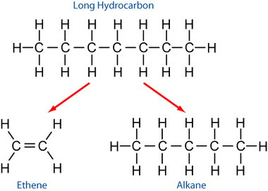 savvy-chemist: GCSE OCR Gateway Organic Chemistry C6.2o