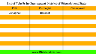 List of Champawat District Talukas in Uttarkhand State