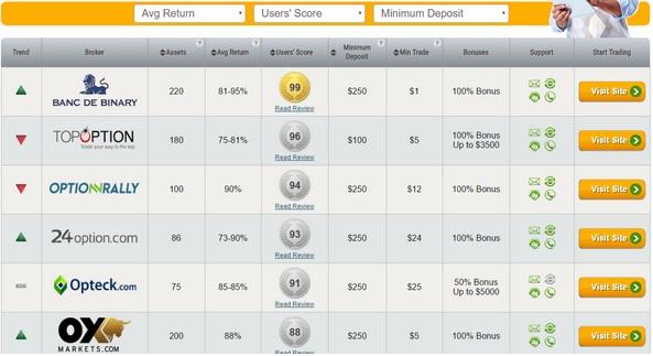 ஆன்லைன் கரன்ஸி எக்ஸ்சேஞ் - பைனரி ஆப்ஷன் எனும் ஒரு புதைகுழி | Online currency exchange - a binomial binary option !