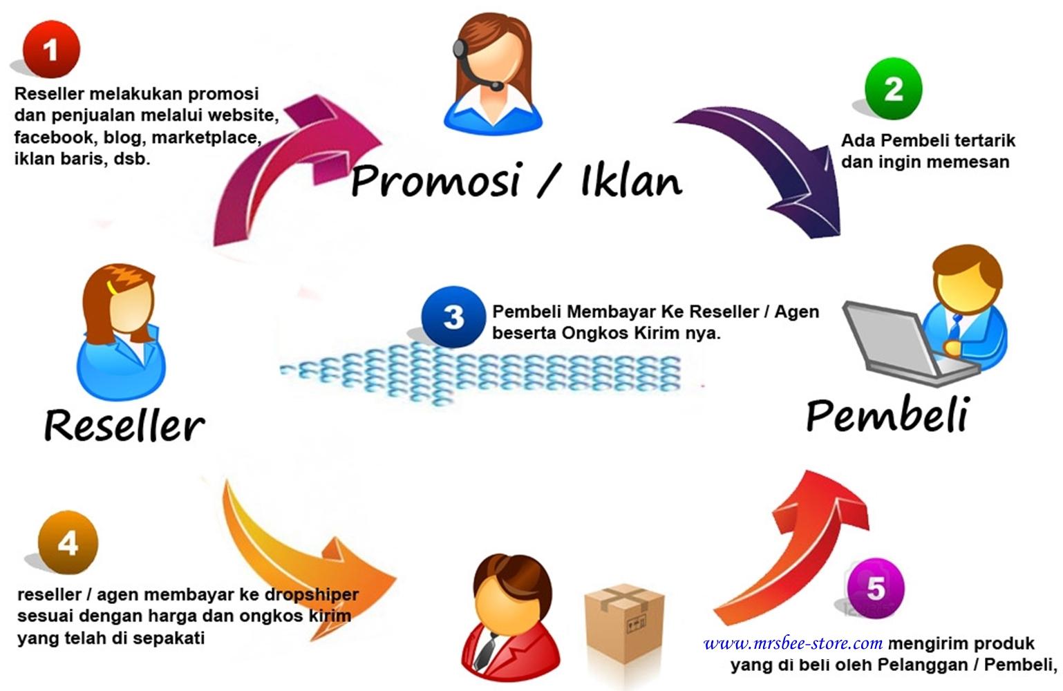 Peluang Bisnis Online Tanpa Modal Yang Bisa Menghasilkan ...