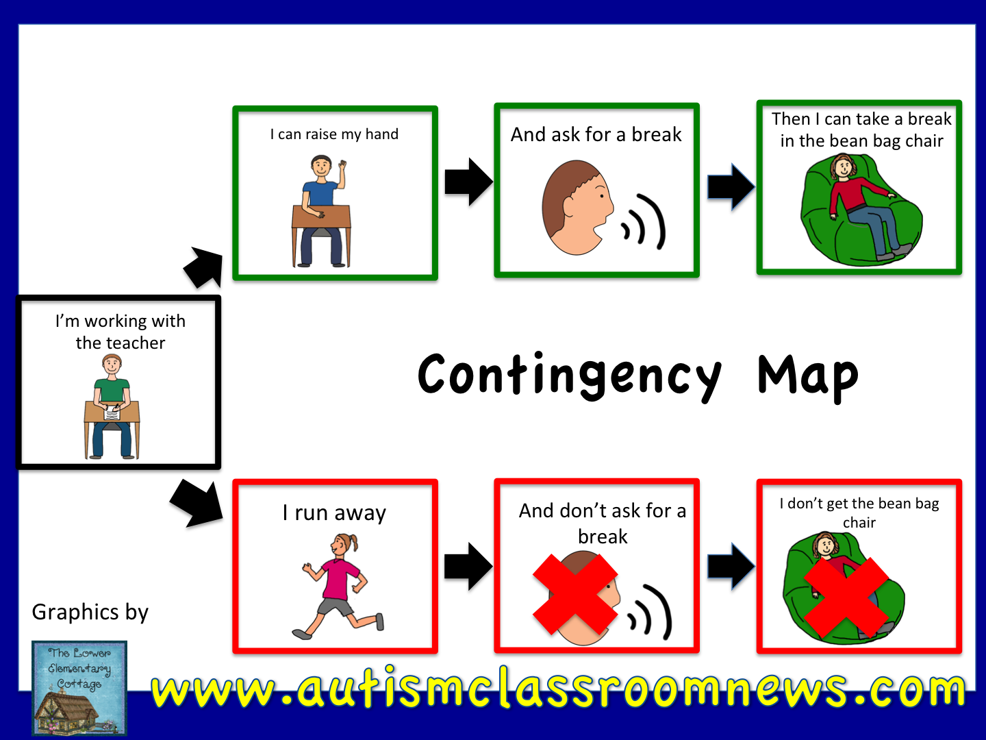 Contingency maps can be written or visual depending on the skills of ...