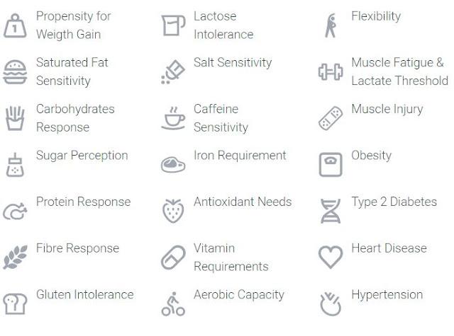 Health traits tested by IamYiam