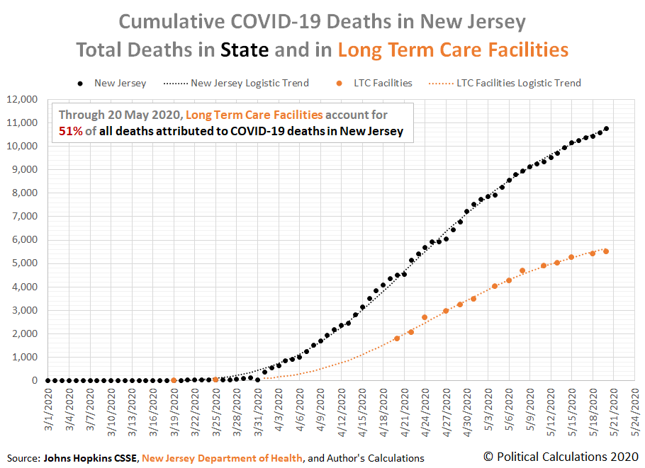 Cumulative COVID-19 Deaths in New Jersey, Total Deaths in State and in Long Term Care Facilities, 1 March 2020 through 20 May 2020