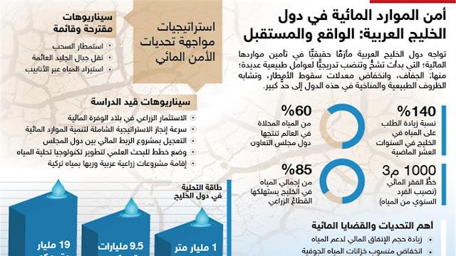 الأمن المائي والغذائي في الوطن العربي دراسات
