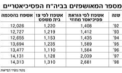 """מספר המאושפזים בביה""""ח הפסיכיאטריים-טבלה"""