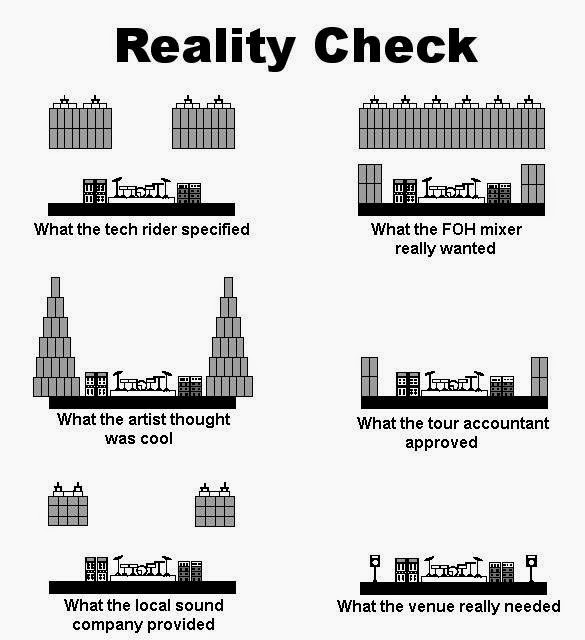 Adventures of Sound Tech Guy: Reality Check Diagram of the