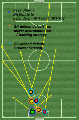 Passing completion ratio between match strategy and sweeper keeper duty