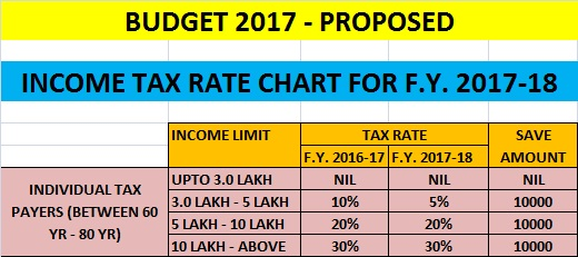 Income Tax Rate-For- F.Y. 2017-18 ( A.Y. 2018-19)-For-Individual-between-60-Years-to-80-Years