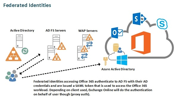 Exchange Online Identity Models and Authentication Demystified
