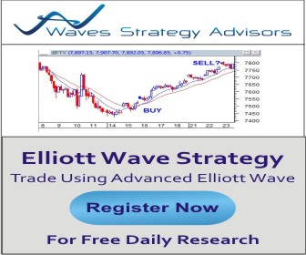 Trade using Advanced Elliott wave, Neo wave and Time cycles