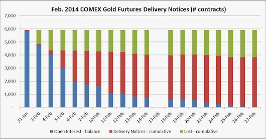 COMEX Feb-2014 Gold Contract Delivery: 383,200 ounces settle; 65% of first notice day