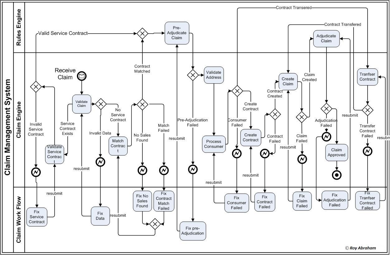 Business Process Management Bpm B2b Integration And E