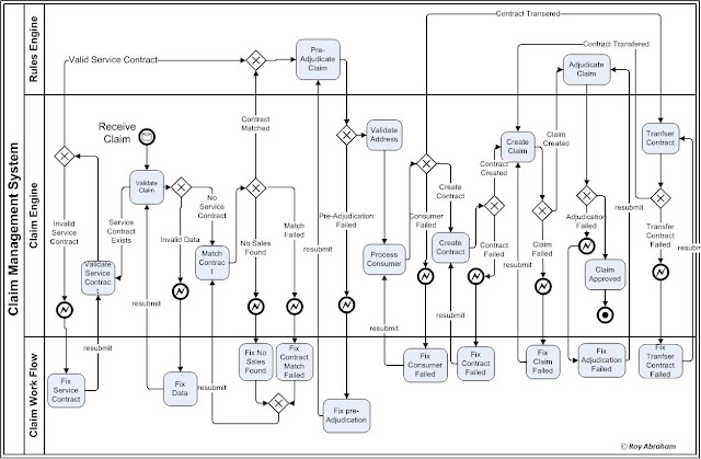 Business Process Management (BPM), B2B Integration and E