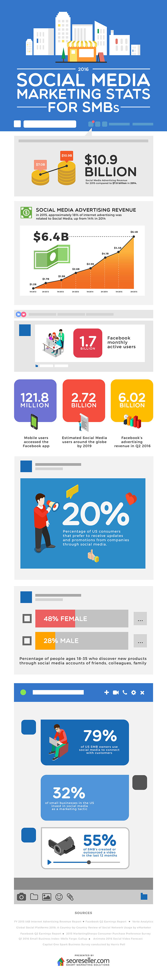 2016 Social Media Marketing Stats for SMBs [Infographic]